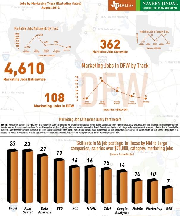Marketing, digital, analytics careers