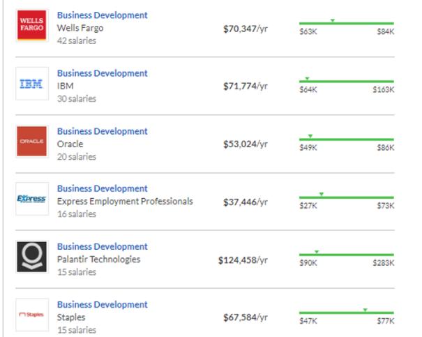 BD Salaries-highest